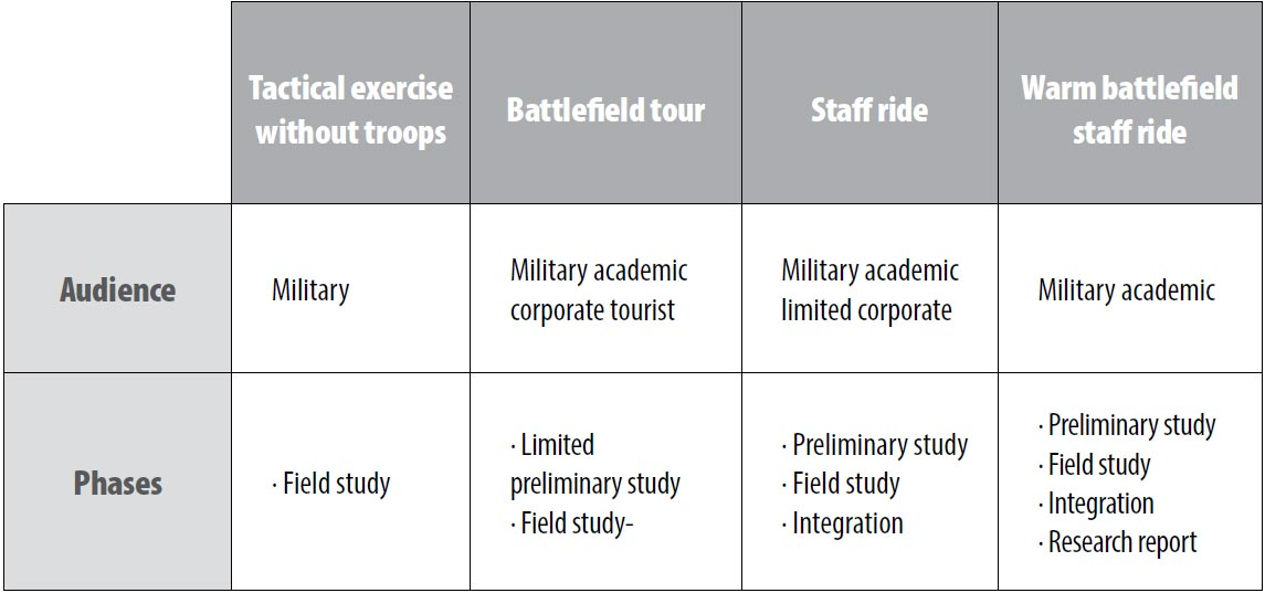 Table. Tactical Exercise without Troops, Battlefield Tours, and Staff Rides