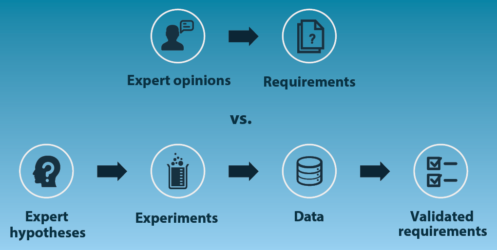Deconflicting the opinions of experts is always subjective and often impossible. Successful innovators rely on the evidence gained through experimentation to define product requirements. (Graphic by BMNT Partners)