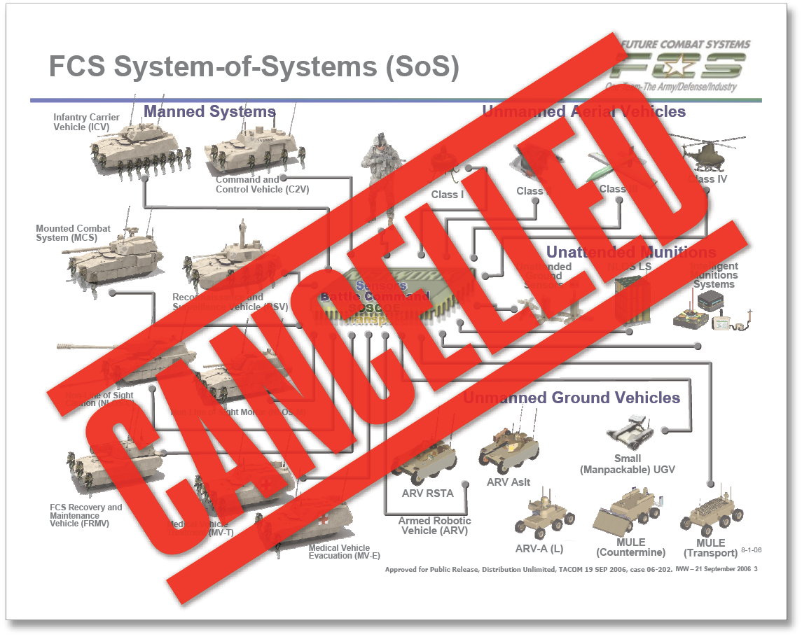The cancelled Future Combat System (FCS) acquisition program was the most financially ambitious procurement program ever attempted to date by the U.S. Army. It involved an effort to develop a range of complementary systems simultaneously, many of which could use interchangeable parts and software. After massive cost overruns and numerous failures to meet development timelines and capabilities, the FCS was cancelled in June 2009. Shortcomings with requirements are cited by the author as central to the program's failure. (Graphic adapted by Arin Burgess, Military Review)