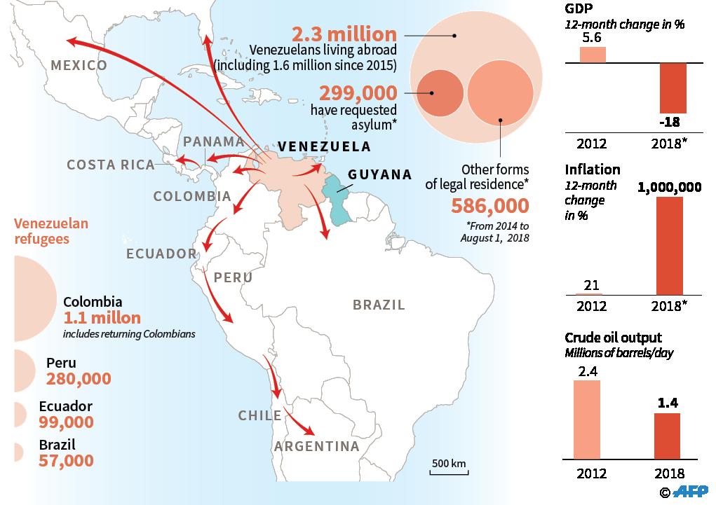 Figure 1. Venezuelan Migration Routes (Map by Agence France-Presse. Source: UNHCR/ION/USAID/UN DESA/IMP [*forecast]/OPEC)