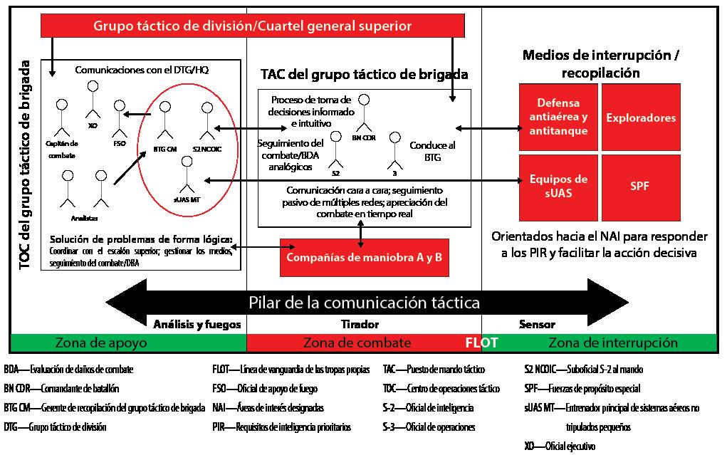 El mando tipo misión en el siglo XXI Un buen equilibrio
