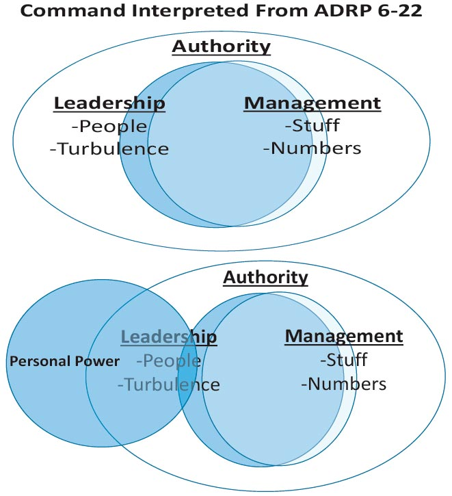 command leadership and management Organising for crisis reputation management crisis leadership crisis  and  control emergency team management - command style and leadership  decision.