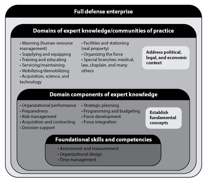 dr stephen gerras critical thinking model