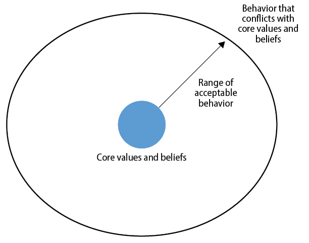 Figure 1. Conflicting Behavior with Core Values and Beliefs Behavior Concept (Graphic by author)
