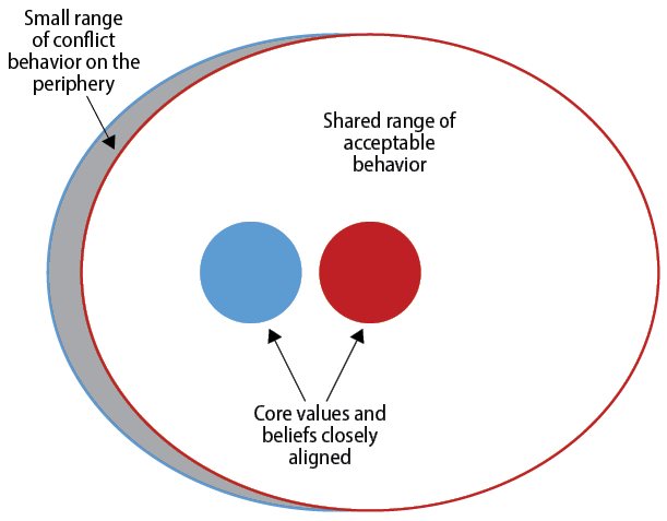 Figure 2. Core Values Closely Aligned (Graphic by author)