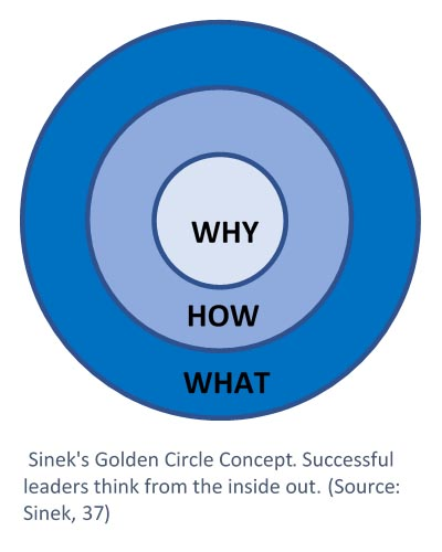 The Golden Circle Concept