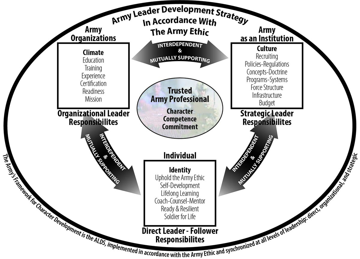 The Army's Framework for Character Development